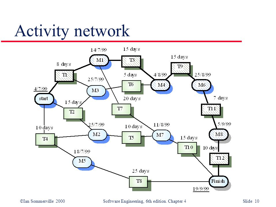 ©Ian Sommerville 2000Software Engineering, 6th edition. Chapter 4 Slide 10 Activity network
