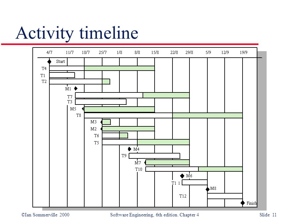 ©Ian Sommerville 2000Software Engineering, 6th edition. Chapter 4 Slide 11 Activity timeline
