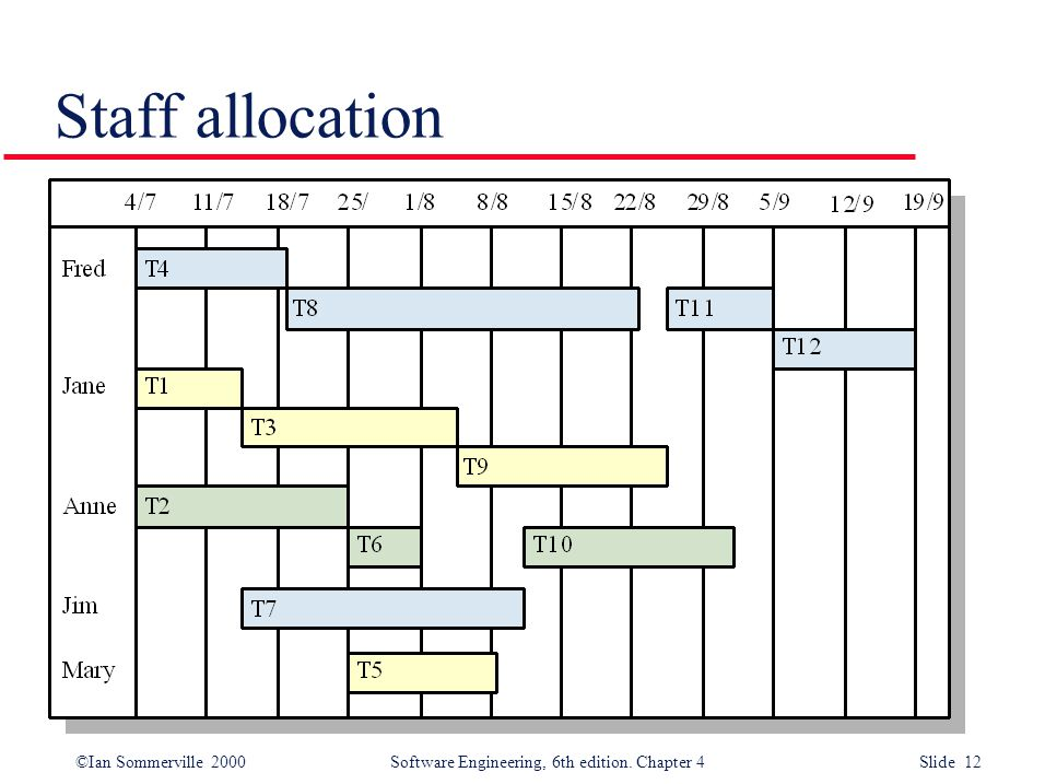 ©Ian Sommerville 2000Software Engineering, 6th edition. Chapter 4 Slide 12 Staff allocation