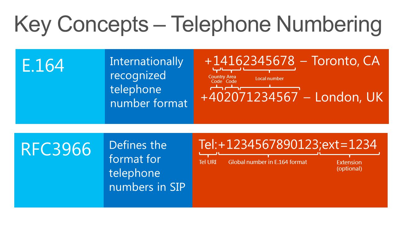 Format For Telephone Numbers