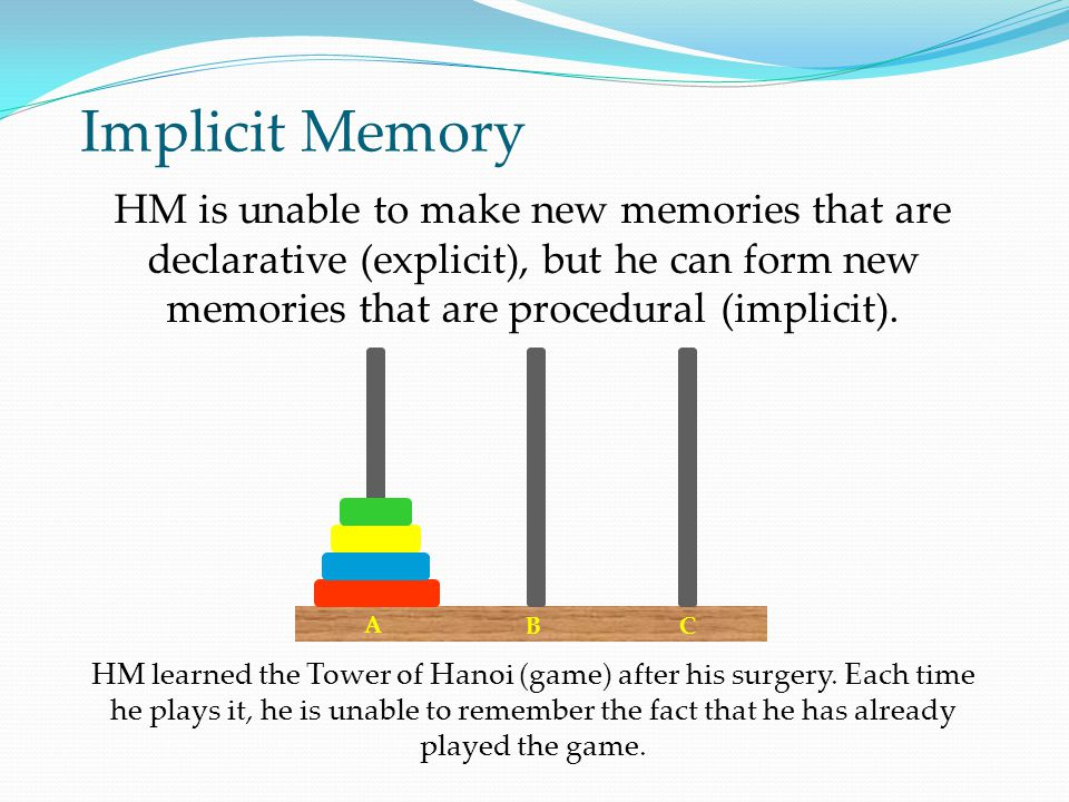 Implicit Memory HM learned the Tower of Hanoi (game) after his surgery.