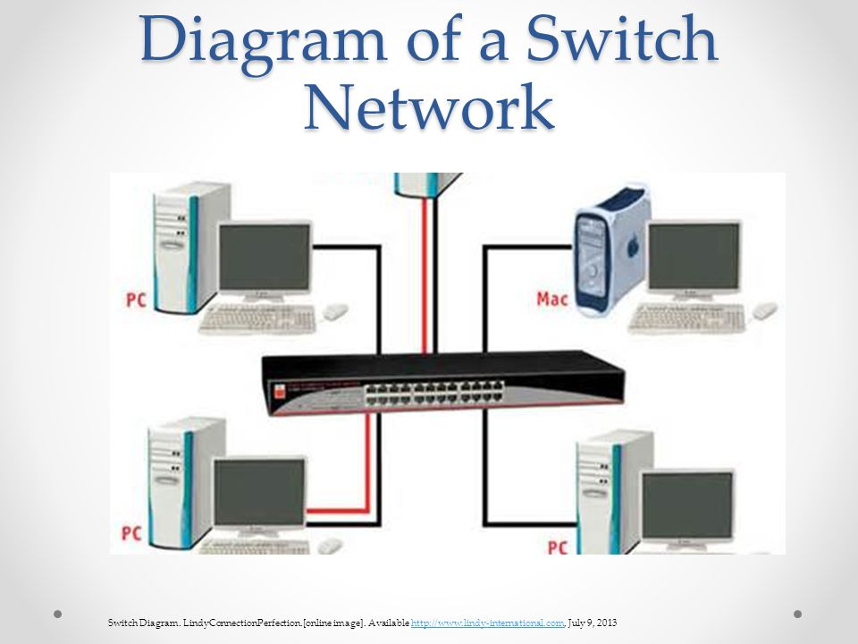 Computer Networking Devices Seven Different Networking Components ...