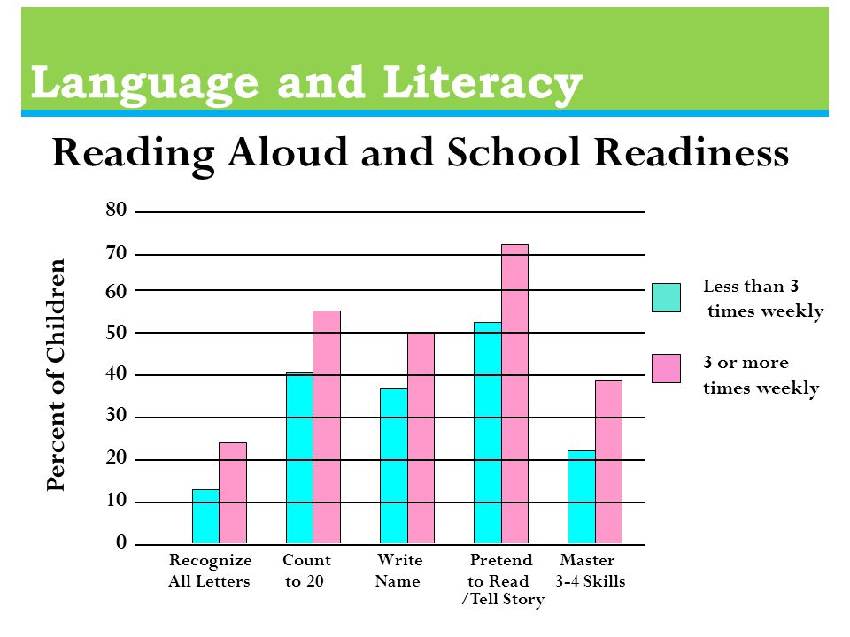 Language and Literacy Less than 3 times weekly 3 or more times weekly Percent of Children Reading Aloud and School Readiness Recognize Count Write Pretend Master All Letters to 20 Name to Read 3-4 Skills /Tell Story