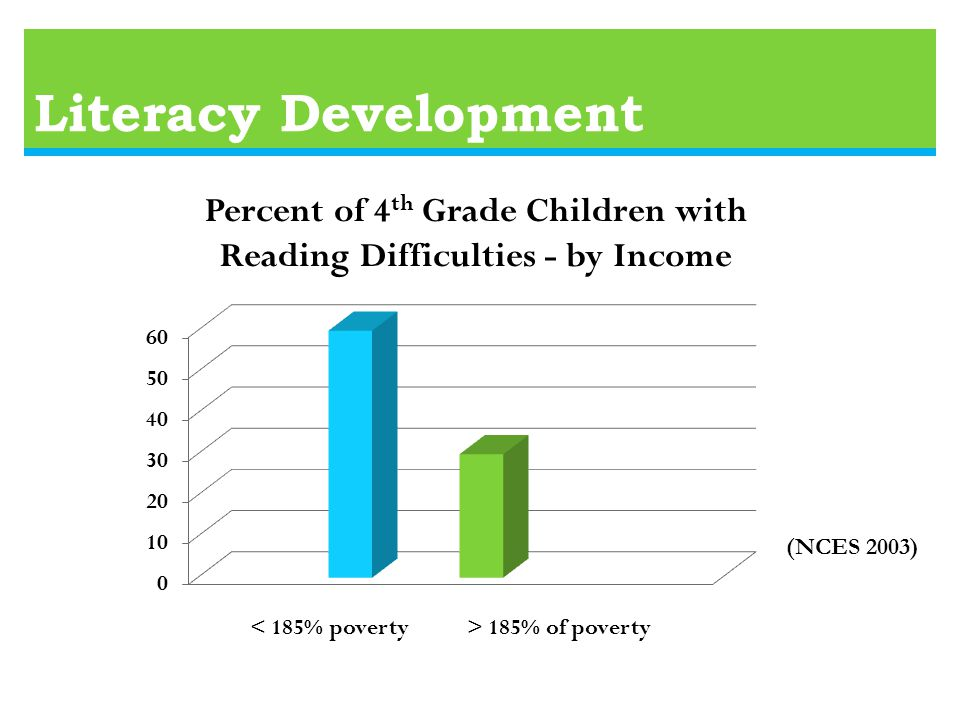 Literacy Development Percent of 4 th Grade Children with Reading Difficulties - by Income (NCES 2003) 185% of poverty