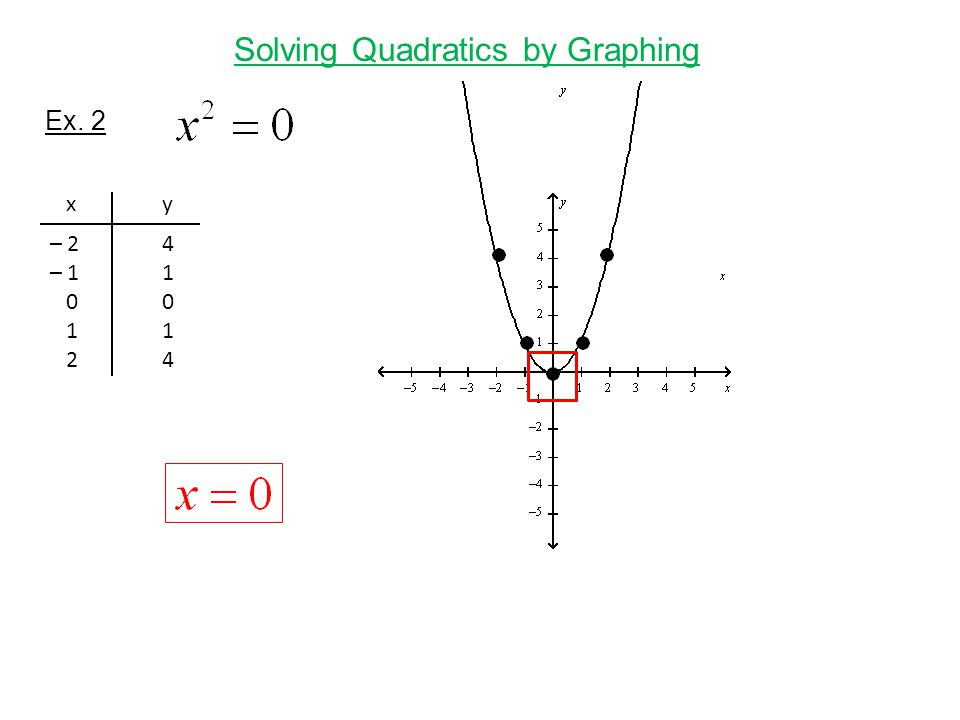 Solving Quadratics by Graphing Ex. 2 xyxy – 2 –