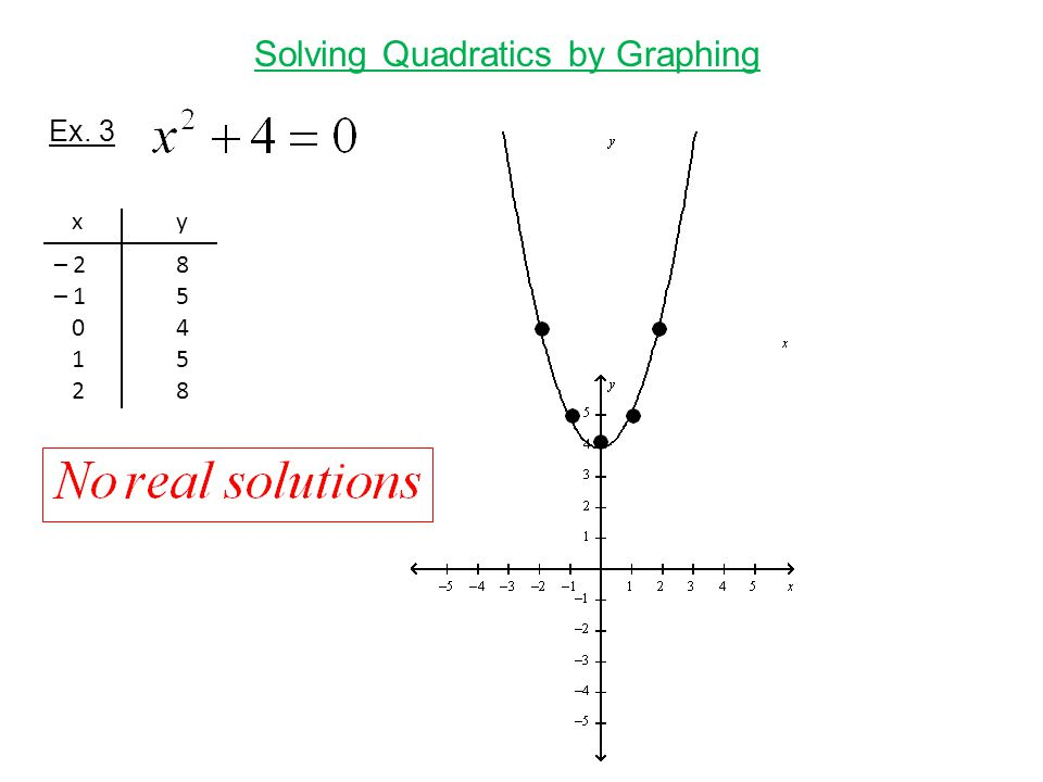 Solving Quadratics by Graphing Ex. 3 xyxy – 2 –