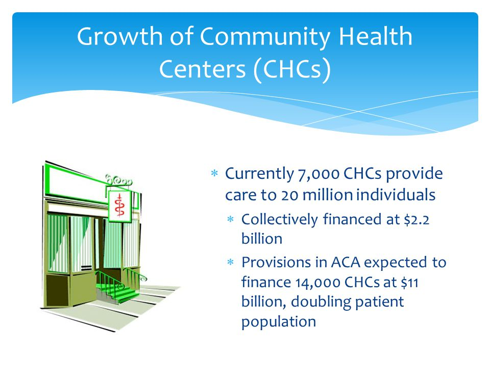  Currently 7,000 CHCs provide care to 20 million individuals  Collectively financed at $2.2 billion  Provisions in ACA expected to finance 14,000 CHCs at $11 billion, doubling patient population Growth of Community Health Centers (CHCs)
