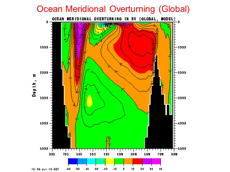 Ocean Meridional Overturning (Global)