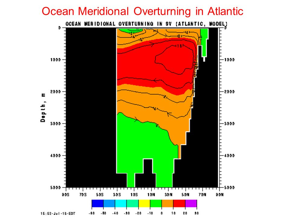 Ocean Meridional Overturning in Atlantic