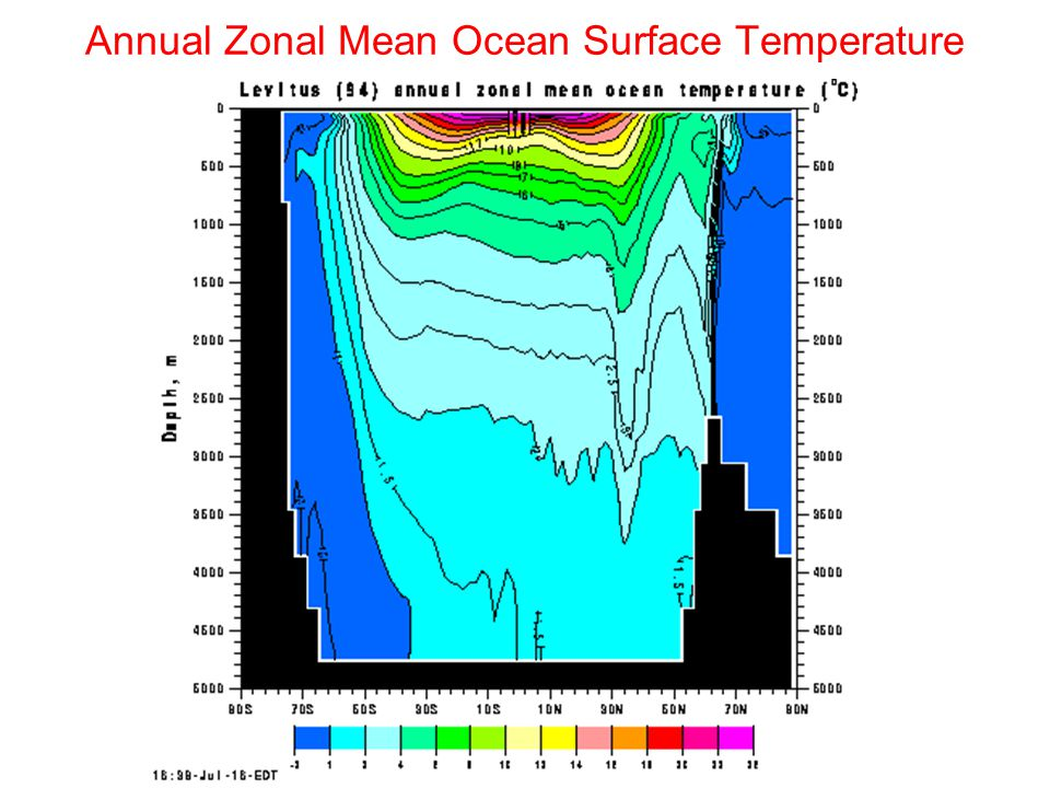 Annual Zonal Mean Ocean Surface Temperature