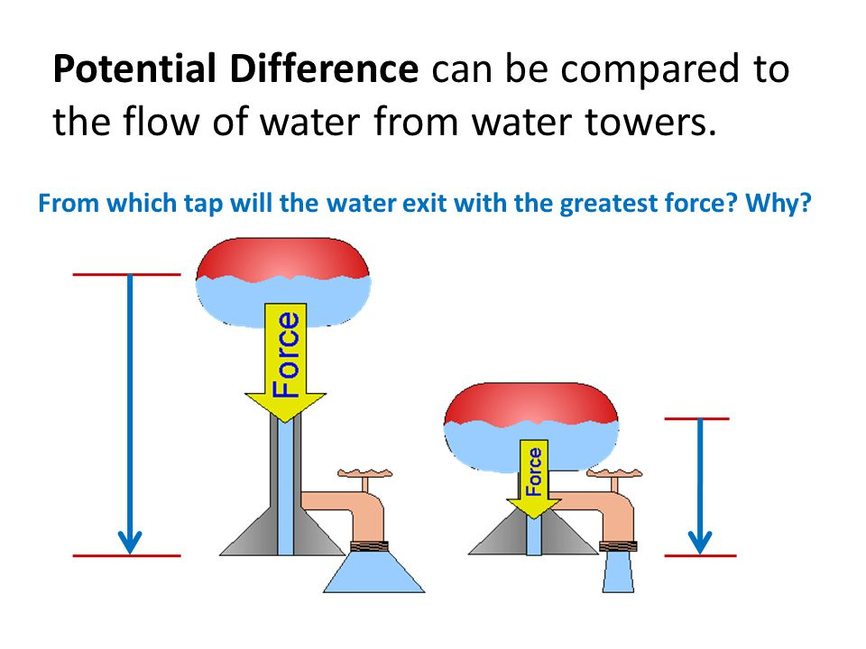 Potential Difference can be compared to the flow of water from water towers.