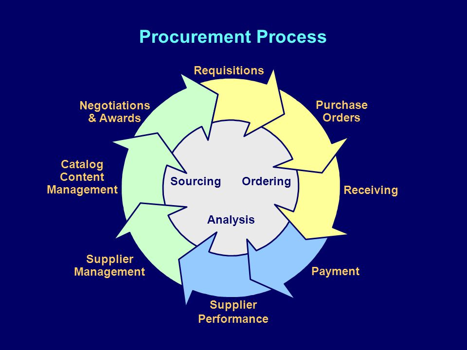 Procurement Process Requisitions Purchase Orders Receiving Payment Supplier Performance Catalog Content Management Supplier Management OrderingSourcing Analysis Negotiations & Awards