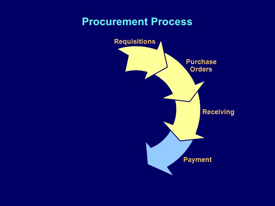 Procurement Process Requisitions Purchase Orders Receiving Payment Ordering