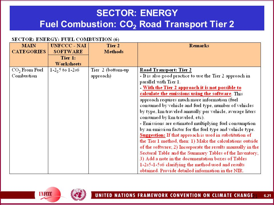 SECTOR: ENERGY Fuel Combustion: CO 2 Road Transport Tier 2