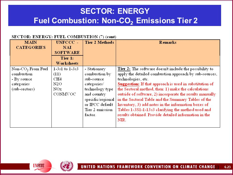 SECTOR: ENERGY Fuel Combustion: Non-CO 2 Emissions Tier 2