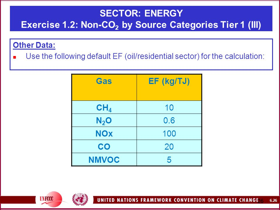 SECTOR: ENERGY Exercise 1.2: Non-CO 2 by Source Categories Tier 1 (III) Other Data: Use the following default EF (oil/residential sector) for the calculation: GasEF (kg/TJ) CH 4 10 N2ON2O0.6 NOx100 CO20 NMVOC5