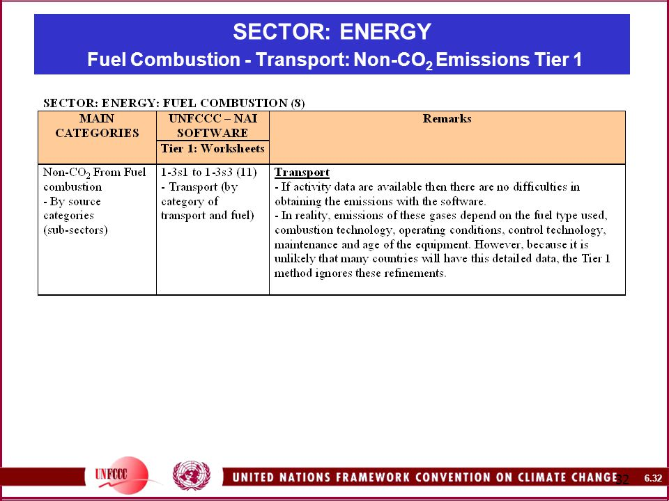 SECTOR: ENERGY Fuel Combustion - Transport: Non-CO 2 Emissions Tier 1