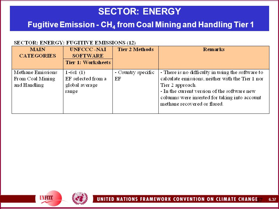 SECTOR: ENERGY Fugitive Emission - CH 4 from Coal Mining and Handling Tier 1