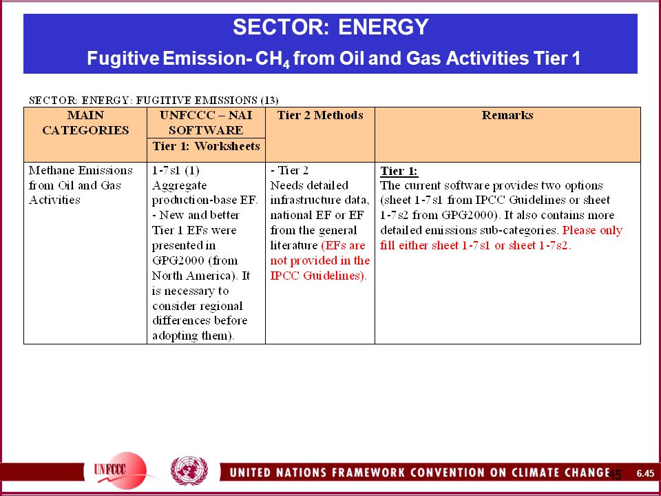 SECTOR: ENERGY Fugitive Emission- CH 4 from Oil and Gas Activities Tier 1