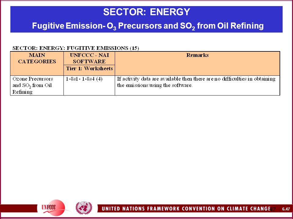 SECTOR: ENERGY Fugitive Emission- O 3 Precursors and SO 2 from Oil Refining