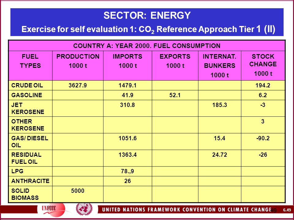SECTOR: ENERGY Exercise for self evaluation 1: CO 2 Reference Approach Tier 1 (II) COUNTRY A: YEAR 2000.