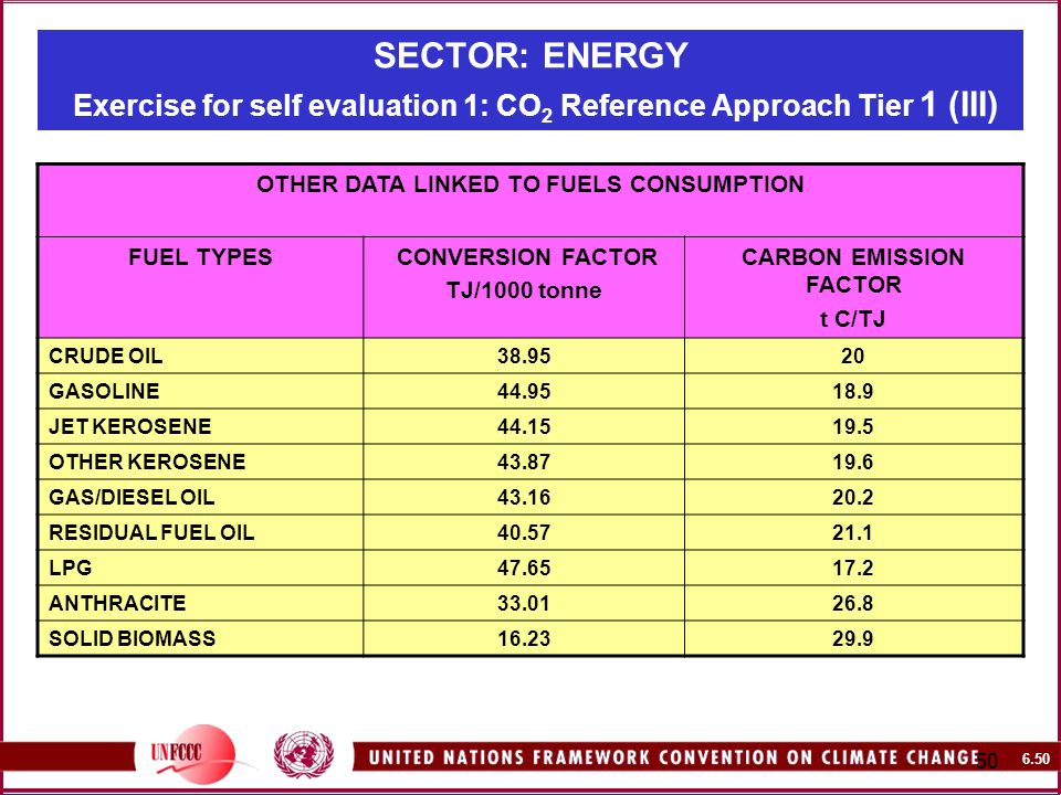 SECTOR: ENERGY Exercise for self evaluation 1: CO 2 Reference Approach Tier 1 (III) OTHER DATA LINKED TO FUELS CONSUMPTION FUEL TYPES CONVERSION FACTOR TJ/1000 tonne CARBON EMISSION FACTOR t C/TJ CRUDE OIL GASOLINE JET KEROSENE OTHER KEROSENE GAS/DIESEL OIL RESIDUAL FUEL OIL LPG ANTHRACITE SOLID BIOMASS