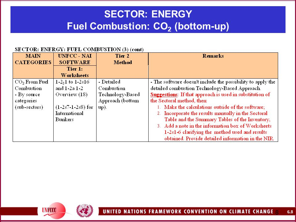 6.8 8 SECTOR: ENERGY Fuel Combustion: CO 2 (bottom-up)