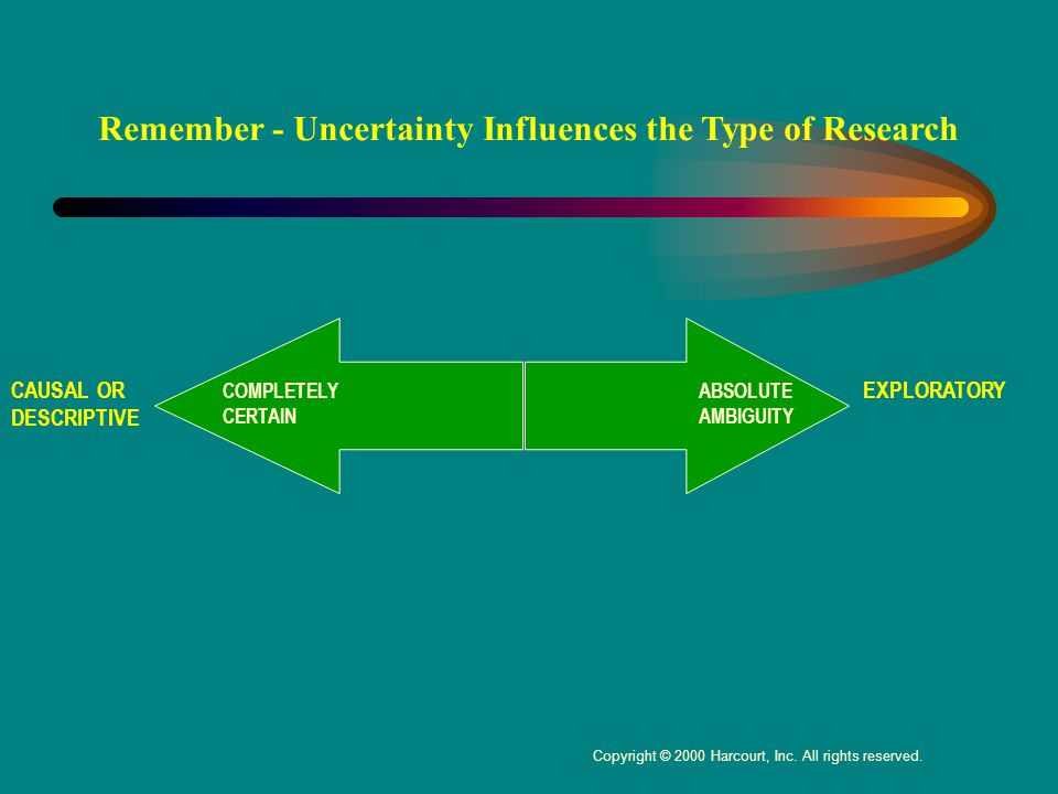 COMPLETELY CERTAIN ABSOLUTE AMBIGUITY CAUSAL OR DESCRIPTIVE EXPLORATORY Remember - Uncertainty Influences the Type of Research