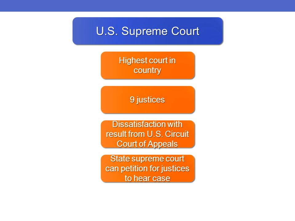 U.S. Supreme Court Highest court in country 9 justices Dissatisfaction with result from U.S.