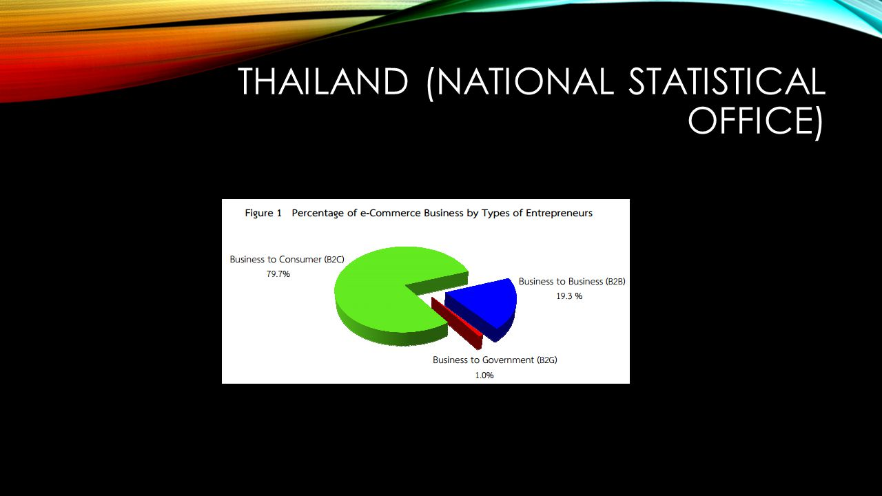 THAILAND (NATIONAL STATISTICAL OFFICE)