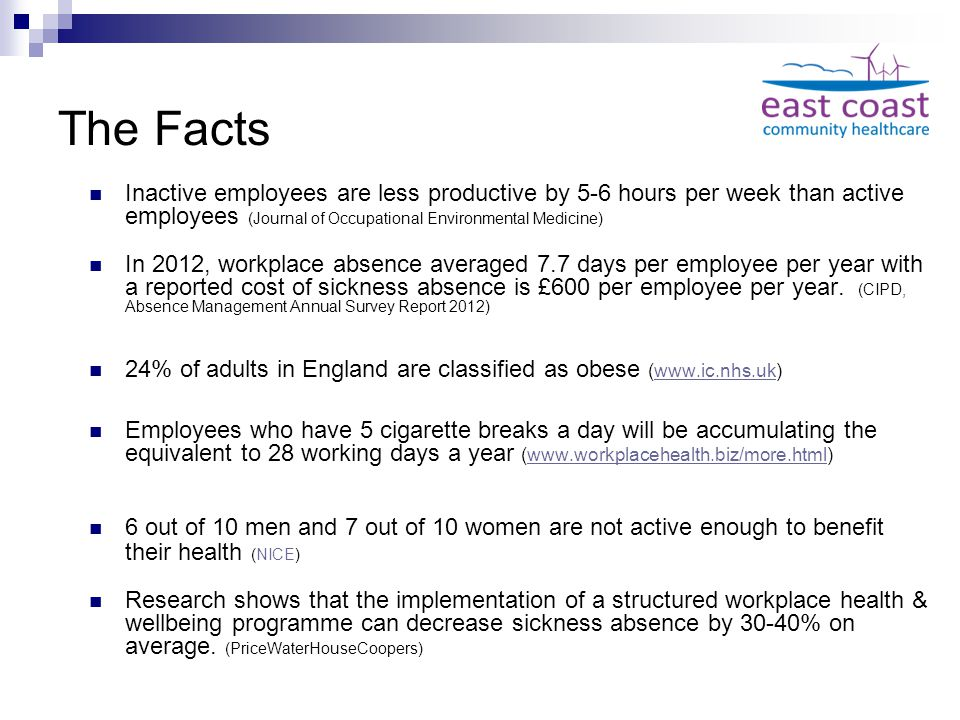 The Facts Inactive employees are less productive by 5-6 hours per week than active employees (Journal of Occupational Environmental Medicine) In 2012, workplace absence averaged 7.7 days per employee per year with a reported cost of sickness absence is £600 per employee per year.