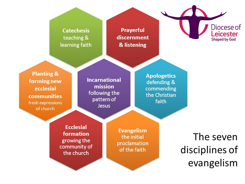 Intentional Evangelism Prayerful Discernment Listening Catechesis