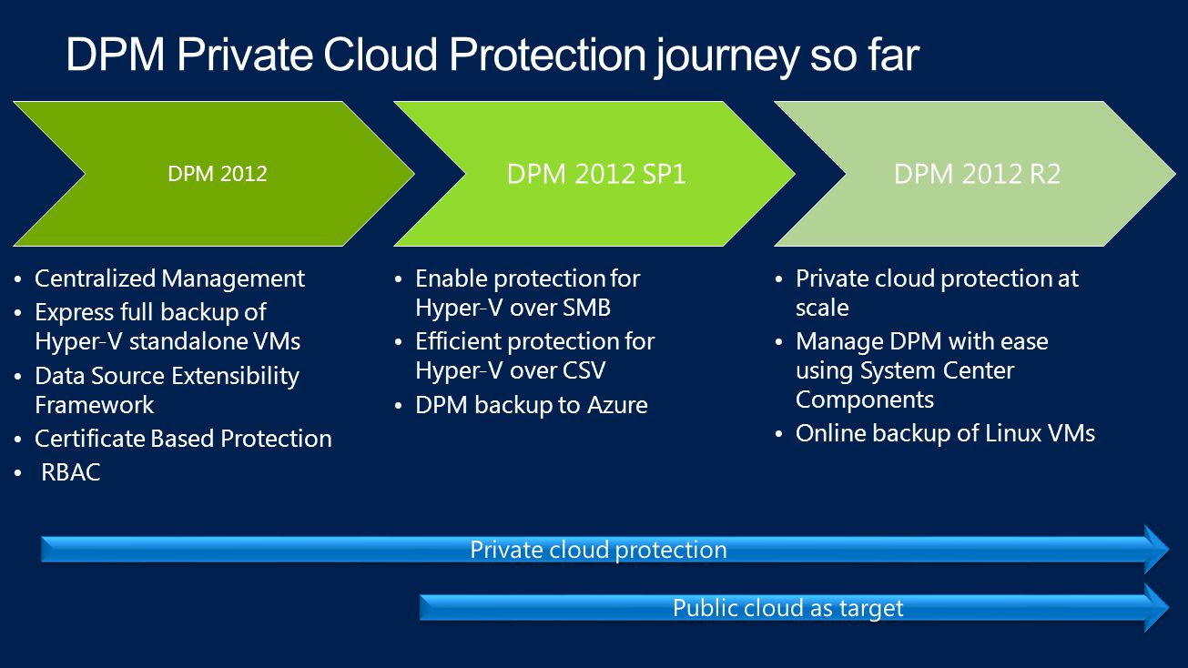DPM 2012 Centralized Management Express full backup of Hyper