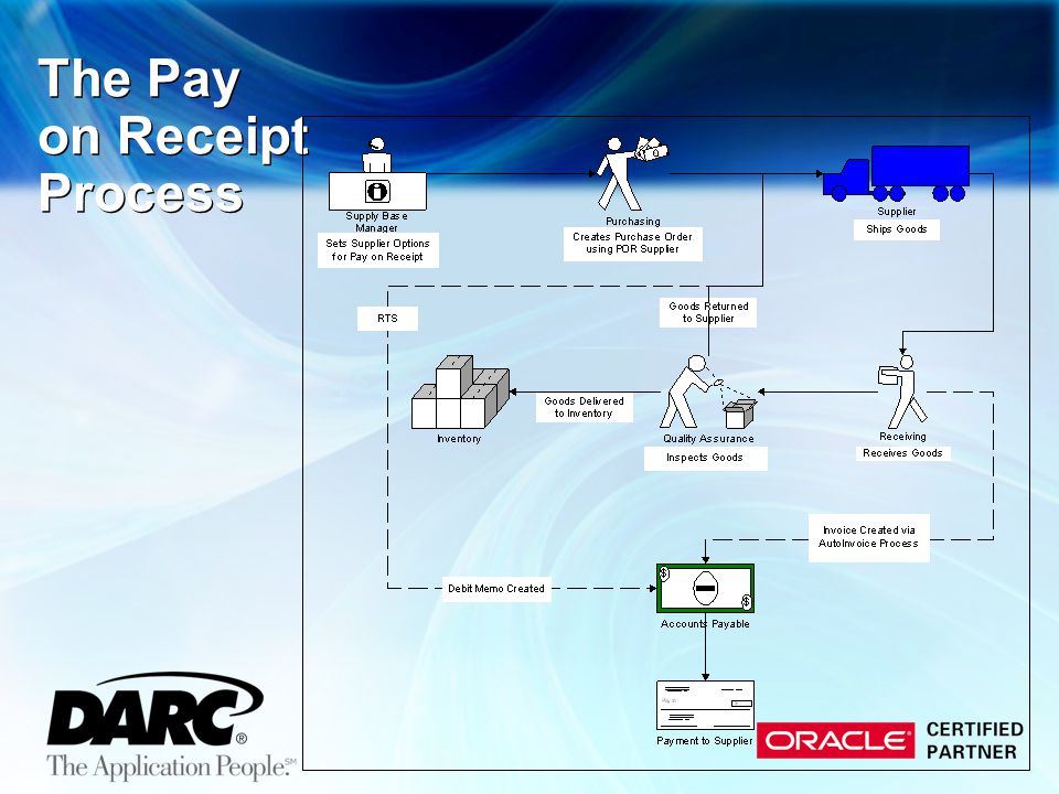 The Pay on Receipt Process