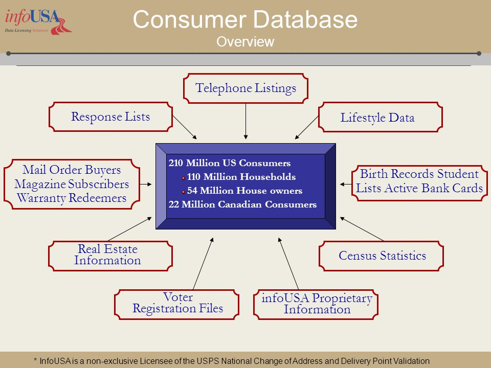 Info USA Location Based Content Pankaj Mathur Database
