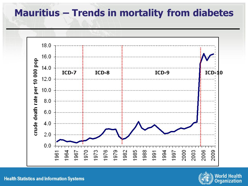 Health Statistics and Information Systems Mauritius – Trends in mortality from diabetes ICD-7ICD-8ICD-10ICD-9