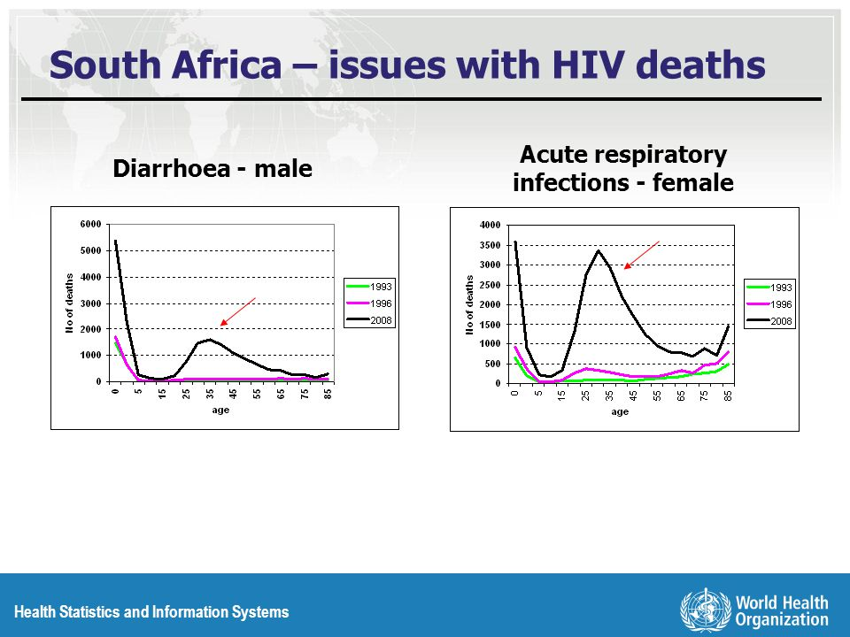 Health Statistics and Information Systems South Africa – issues with HIV deaths Diarrhoea - male Acute respiratory infections - female