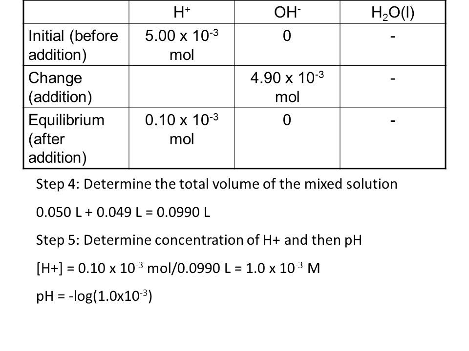 H+H+ OH - H 2 O(l) Initial (before addition) 5.00 x mol 0- Change (addition) 4.90 x mol - Equilibrium (after addition) 0.10 x mol 0- Step 4: Determine the total volume of the mixed solution L L = L Step 5: Determine concentration of H+ and then pH [H+] = 0.10 x mol/ L = 1.0 x M pH = -log(1.0x10 -3 )