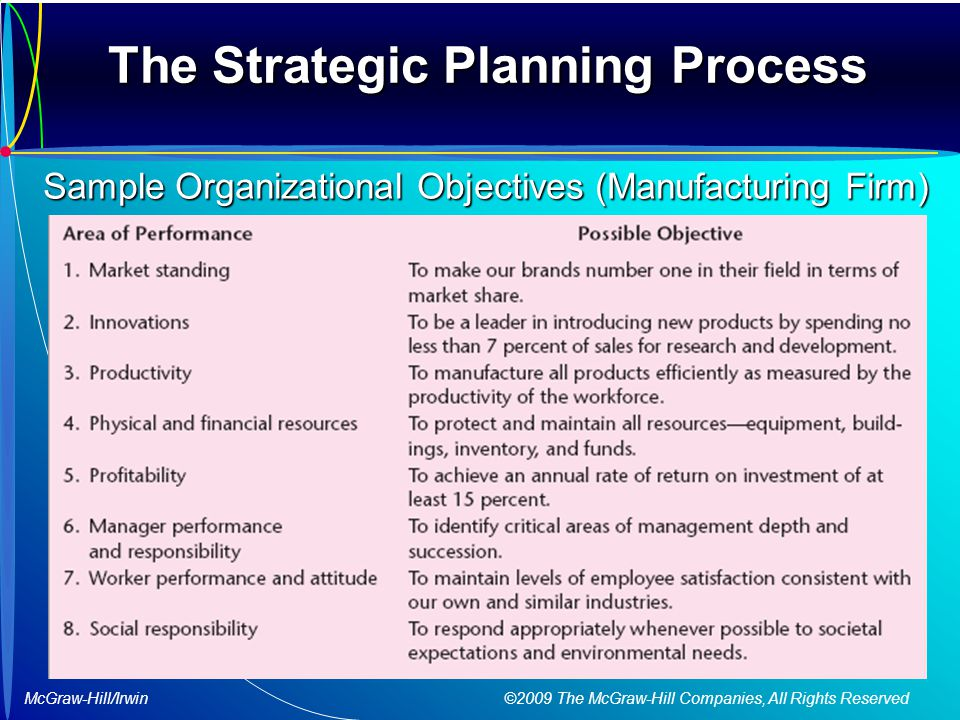 McGraw-Hill/Irwin ©2009 The McGraw-Hill Companies, All Rights Reserved The Strategic Planning Process Sample Organizational Objectives (Manufacturing Firm)