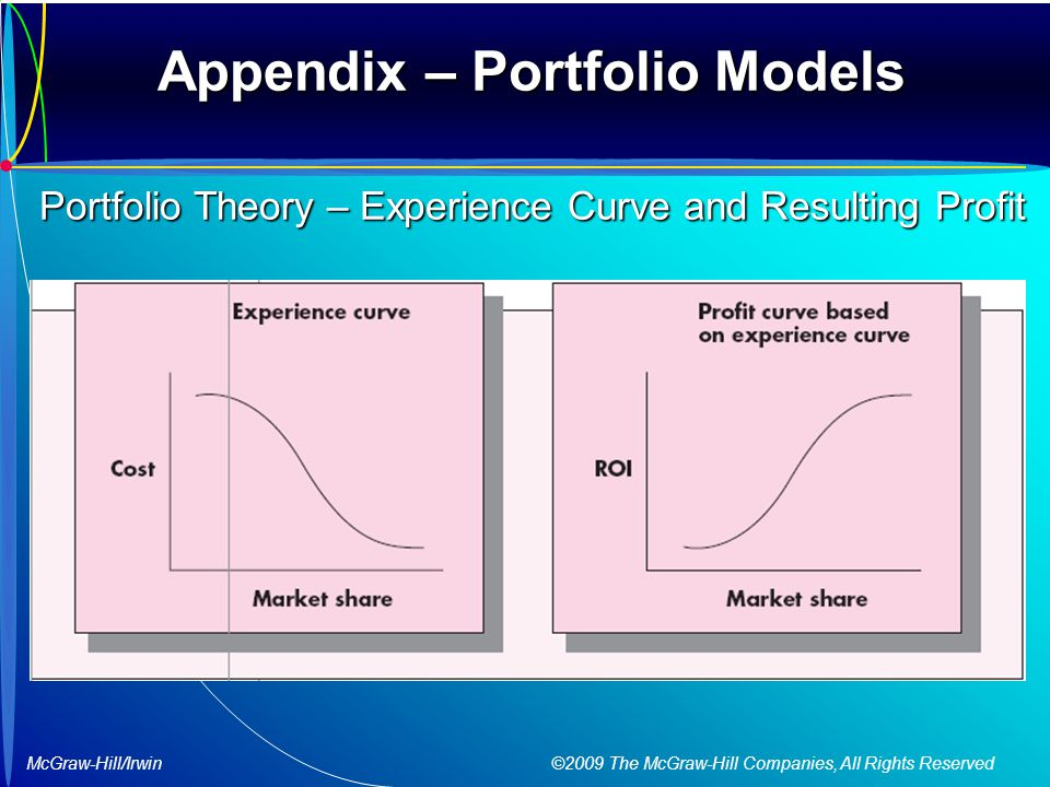 McGraw-Hill/Irwin ©2009 The McGraw-Hill Companies, All Rights Reserved Appendix – Portfolio Models Portfolio Theory – Experience Curve and Resulting Profit