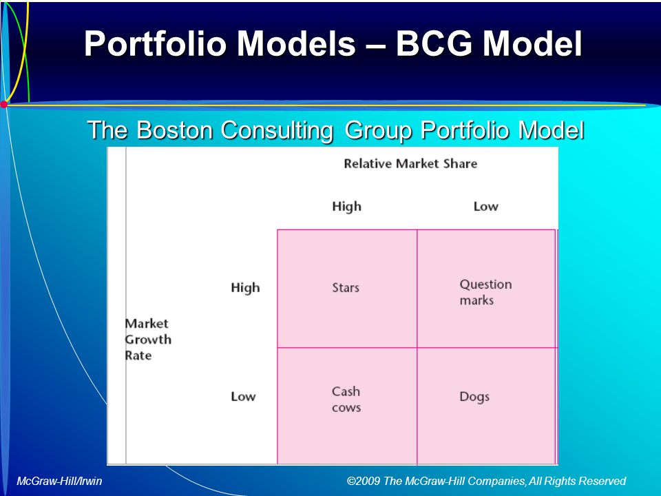 McGraw-Hill/Irwin ©2009 The McGraw-Hill Companies, All Rights Reserved Portfolio Models – BCG Model The Boston Consulting Group Portfolio Model