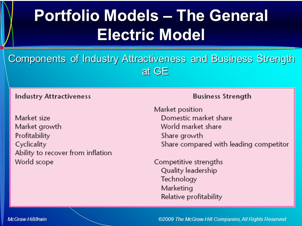 McGraw-Hill/Irwin ©2009 The McGraw-Hill Companies, All Rights Reserved Portfolio Models – The General Electric Model Components of Industry Attractiveness and Business Strength at GE