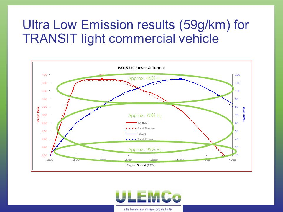 Ultra Low Emission results (59g/km) for TRANSIT light commercial vehicle Approx.