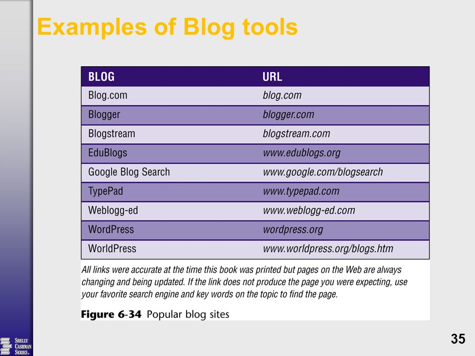 Examples of Blog tools 35