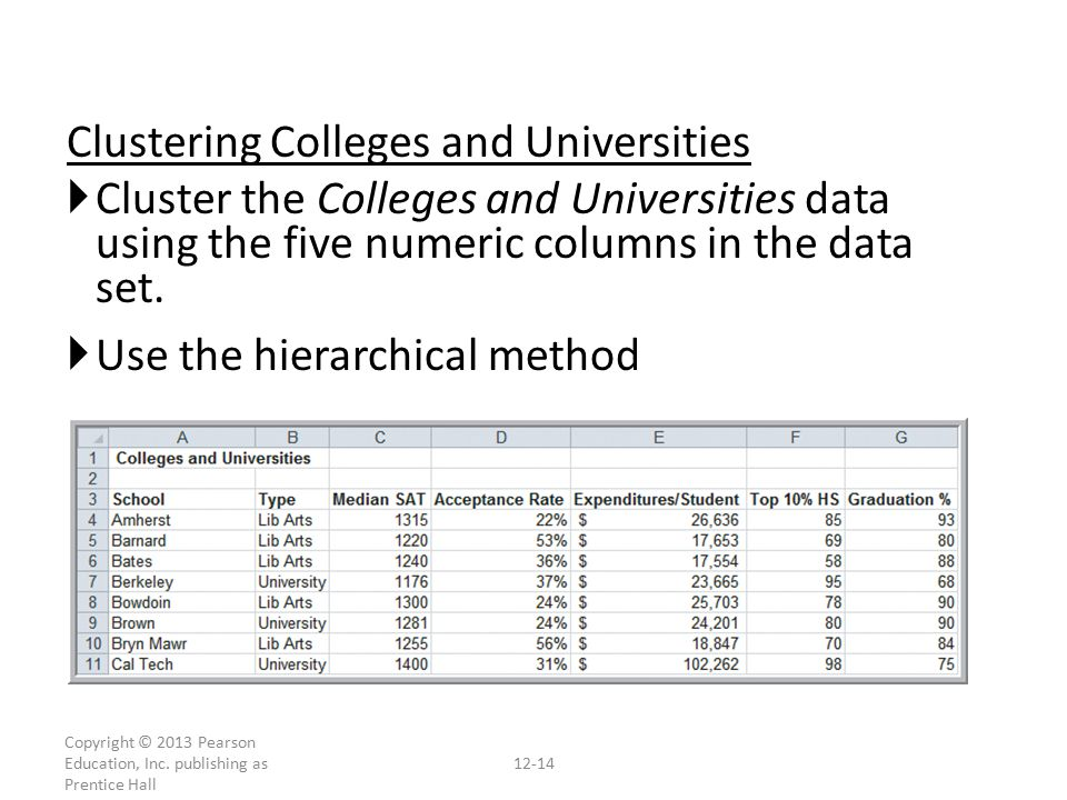 Clustering Colleges and Universities  Cluster the Colleges and Universities data using the five numeric columns in the data set.