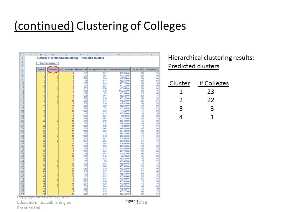 (continued) Clustering of Colleges Figure 12.9 Copyright © 2013 Pearson Education, Inc.