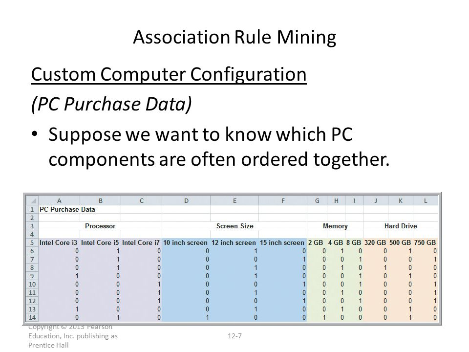 Custom Computer Configuration (PC Purchase Data) Suppose we want to know which PC components are often ordered together.