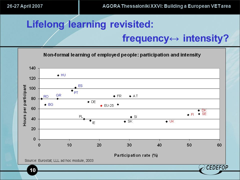 26-27 April 2007AGORA Thessaloniki XXVI: Building a European VET area 10 Lifelong learning revisited: frequency↔ intensity