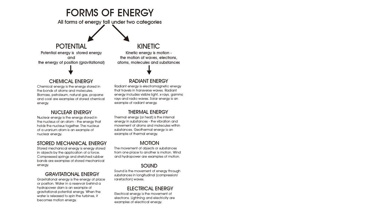 Energy Transformation Worksheet Energy Etfs math fact families