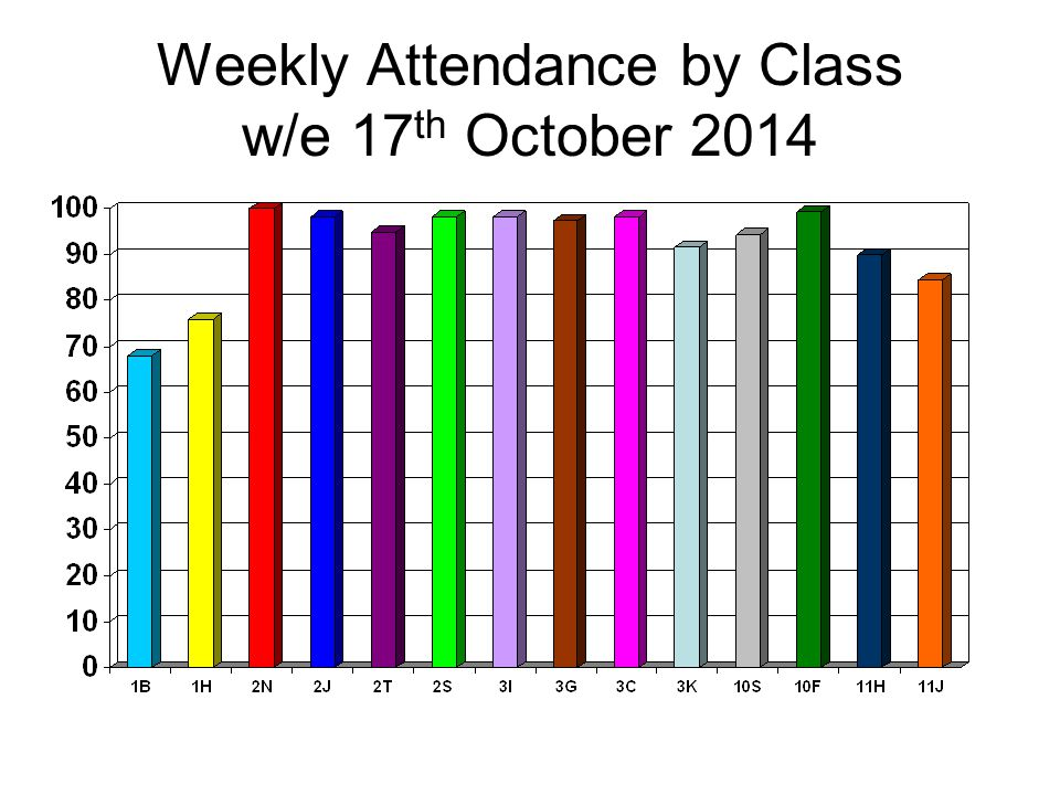 Weekly Attendance by Class w/e 17 th October 2014